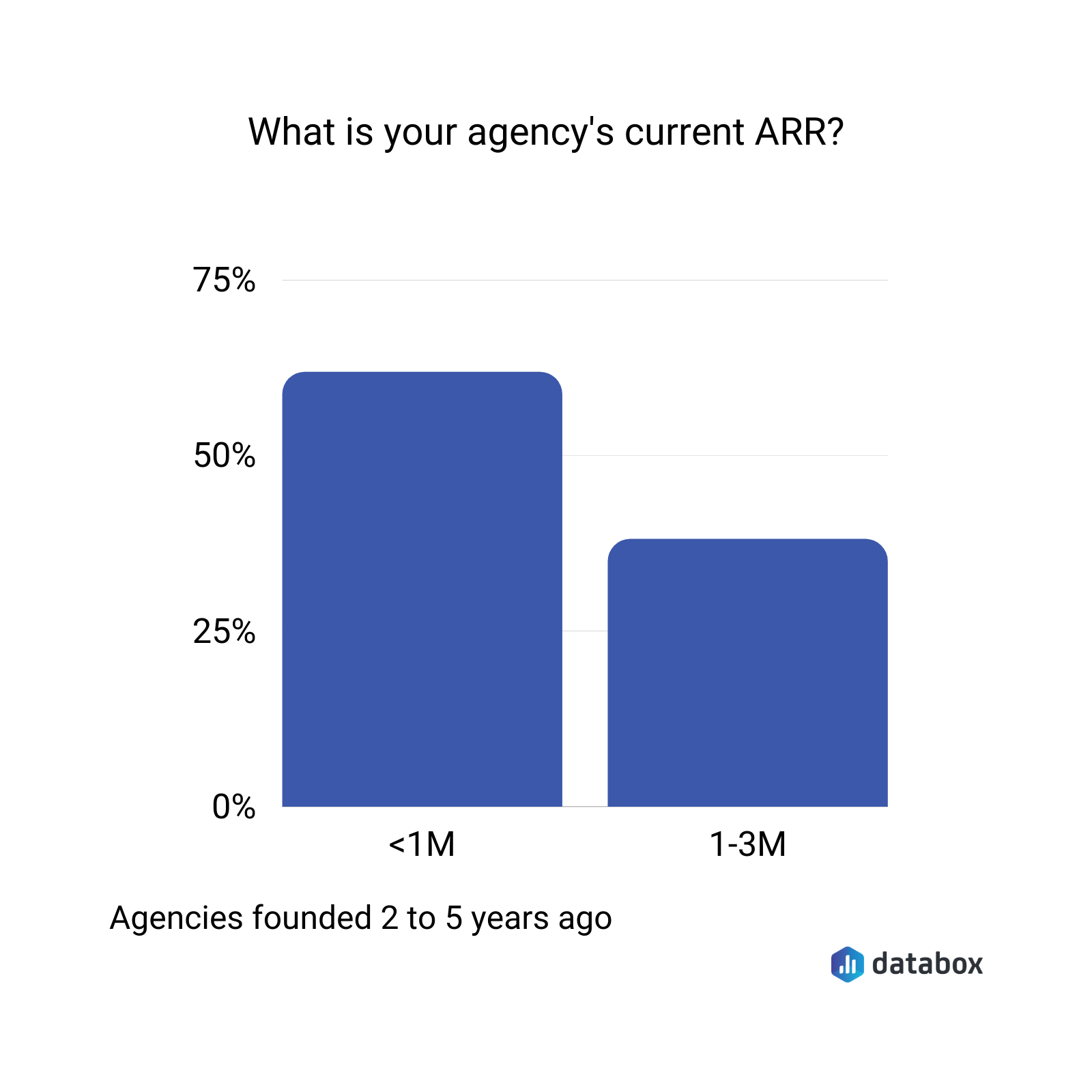what is tour agency's current ARR?