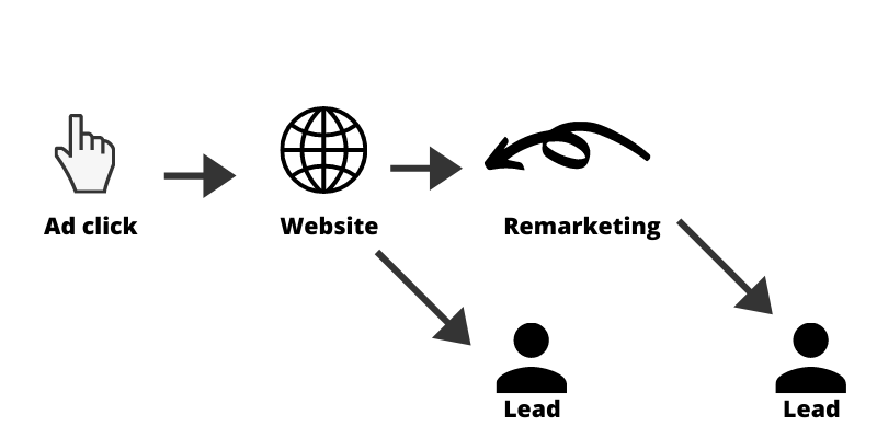 Google lead generation user journey