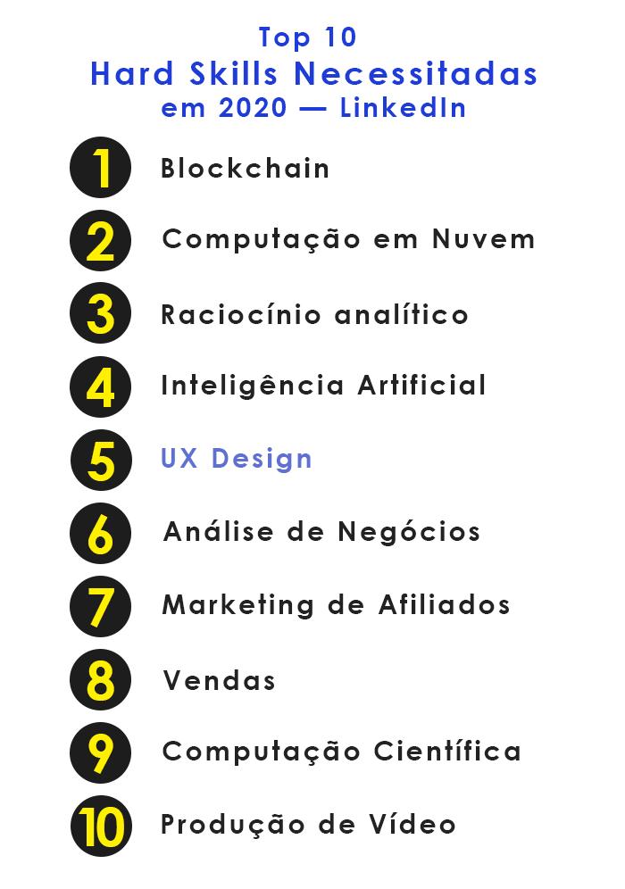 Lista de 10 Hard Skills necessitadas na empresas. O UX Design está em quinto lugar.