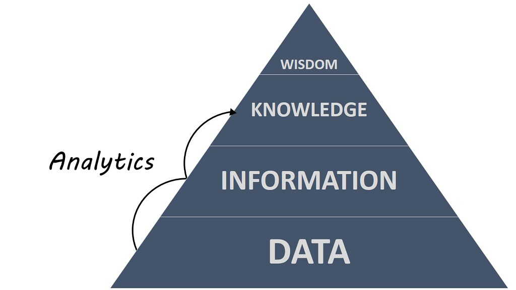Analytics vs Analysis