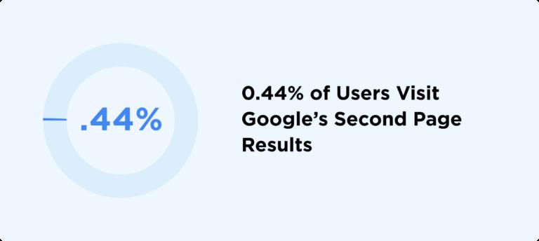 процент переходов на вторую страницу Google Выдачи