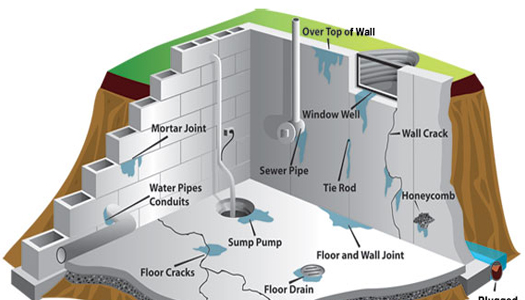 5 Reasons why Your Basement May Have Leaks - Image 1
