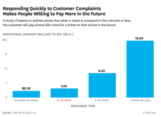 Blog - Customers will pay more in the future based on response time