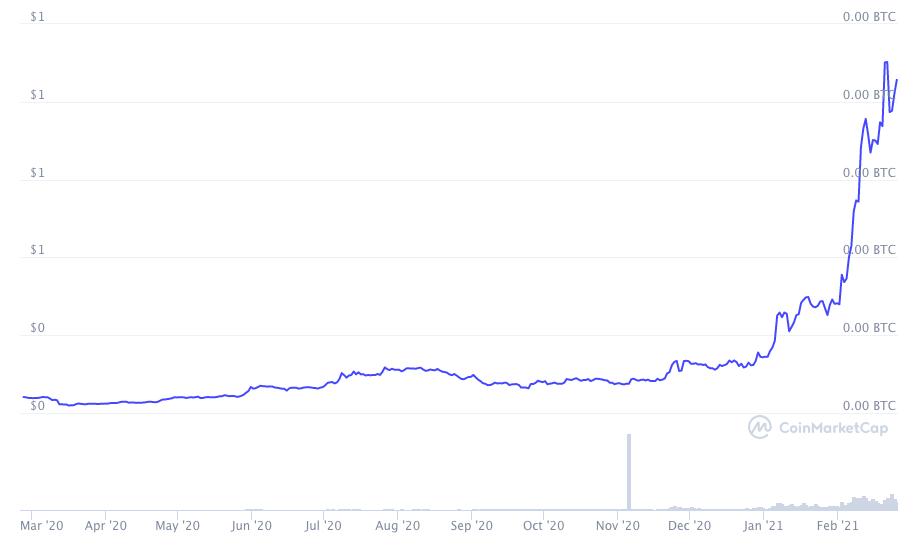 График стоимости ADA за последний год.