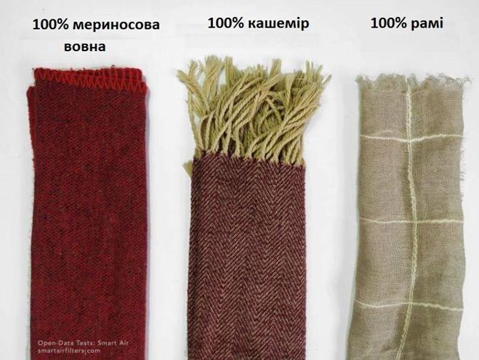 Дослідники протестували, чи можуть шарфи захистити від коронавірусу