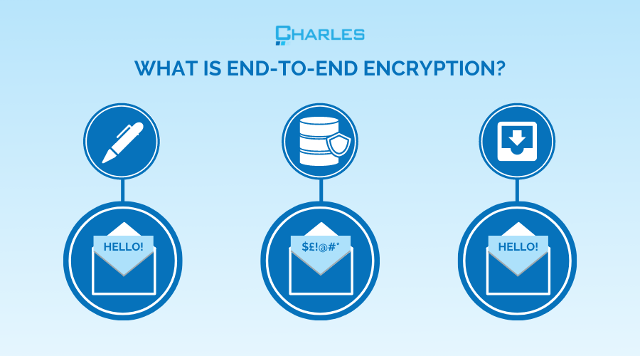 What is end-to-end encryption, and how does it affect SOC 2 compliance?