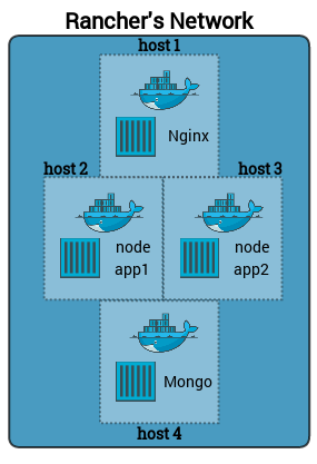 NodeJS Application Using MongoDB and Rancher