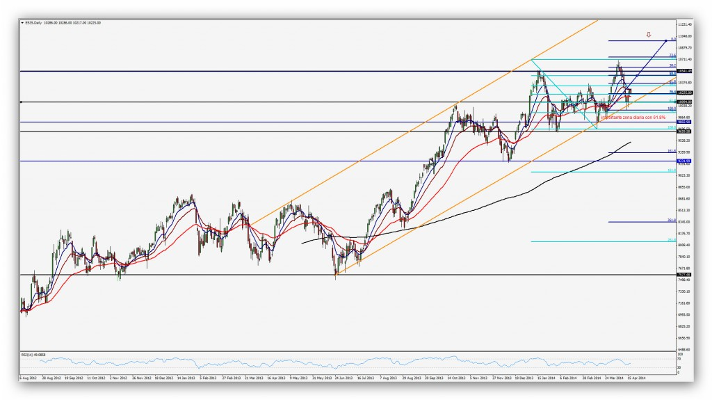 Compartirtrading Post Day Trading 2014-04-17 IBEX35 Diario
