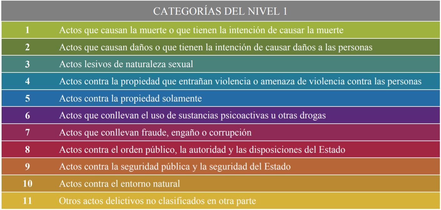 Clasificación y tipos de delitos