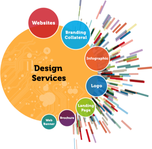 Importance of Web Design Services