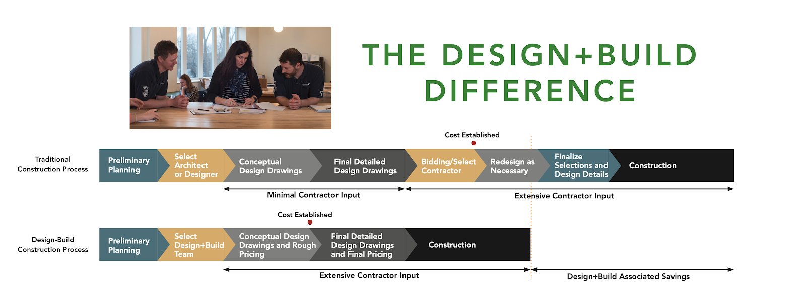 design-build-difference