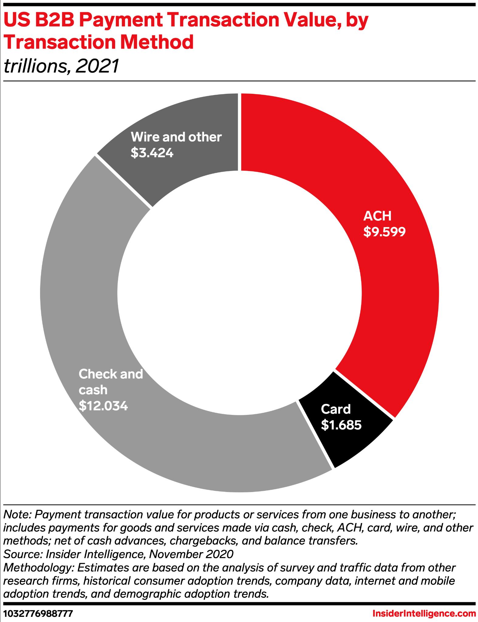 % B2B payment types