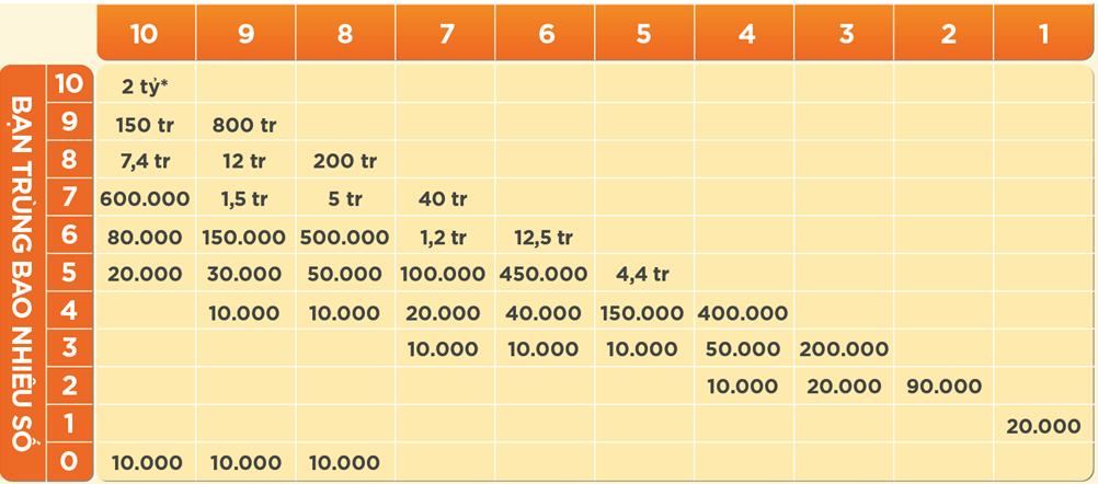 Xổ số Vietlott Keno có cách chơi đơn giản và tỷ lệ trúng thưởng khá cao
