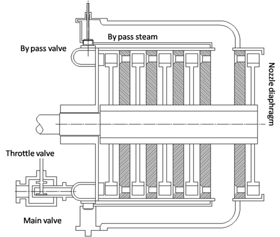 2-D schematic of bypass governor
