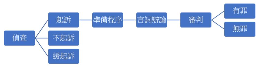 審判流程圖.jpg