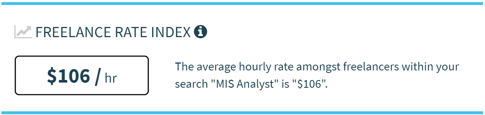Average hourly rate freelance MIS Analysts