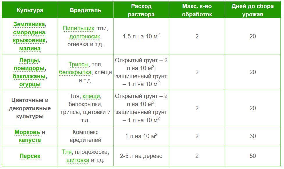 C:\Users\Антон\Desktop\Актеллик\применение Актеллик.JPG