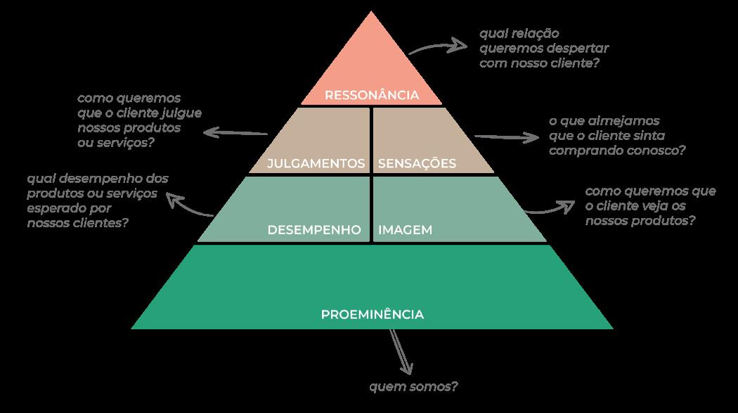 Imagem da Pirâmide de Ressonância de Marca com o elemento ressonância no topo, seguido (de cima para baixo) por julgamento e sensações em segundo, desempenho e imagem em terceiro e, por último, proeminência.