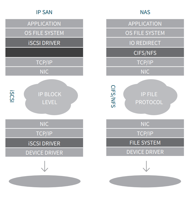 Сравнение архитектуры SAN и NAS