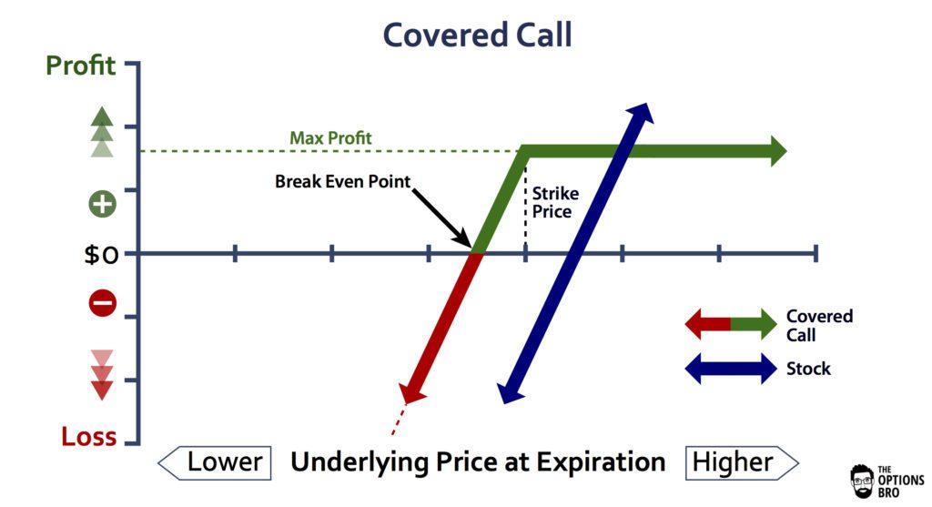 covered call advisor