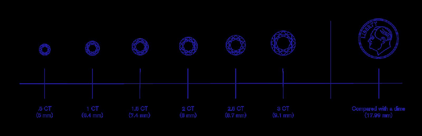 Carat diagram for diamonds