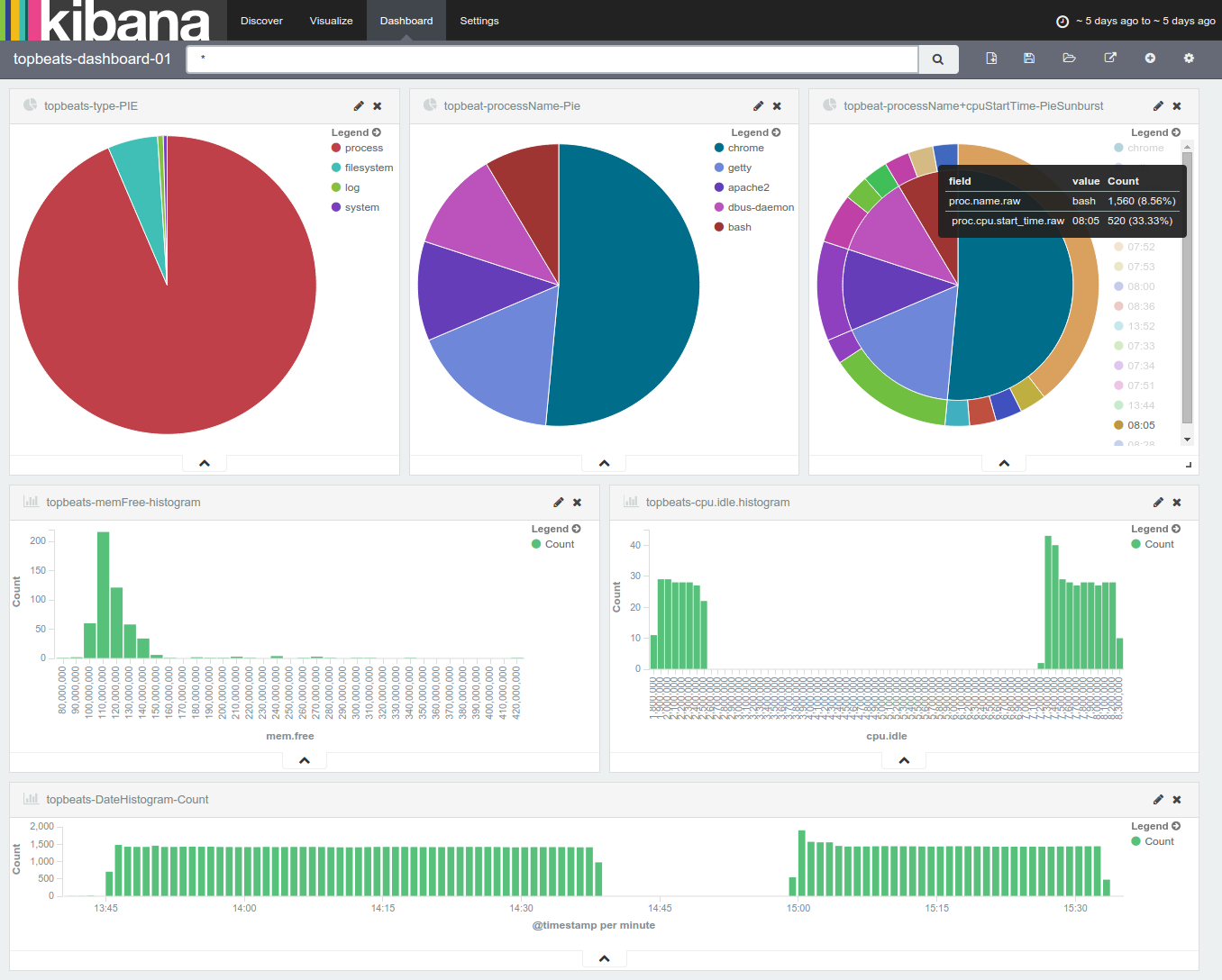 topbeat consolidated dashboard example