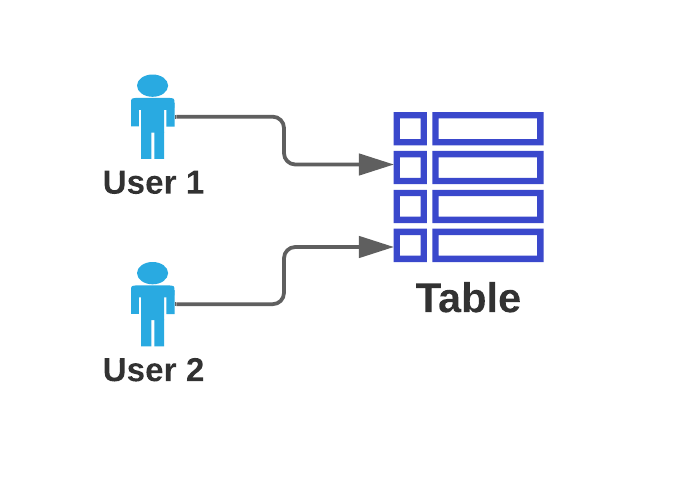 User Access Diagram