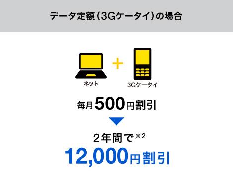 データ定額(3Gケータイ)の場合 毎月500円割引 2年間で※2 12,000円割引