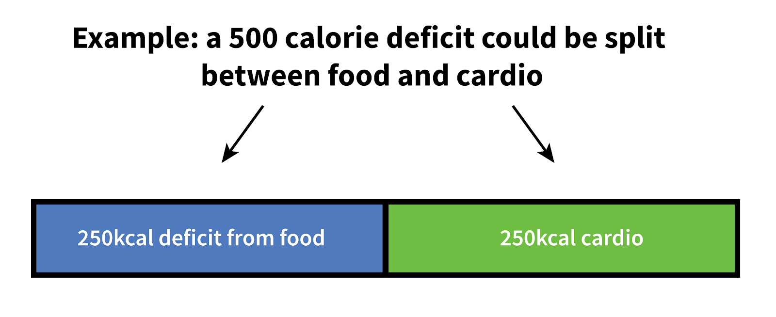 cardio-or-weights-50-50-split-diet-and-cardio