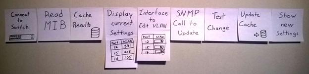 sticky notes visualization