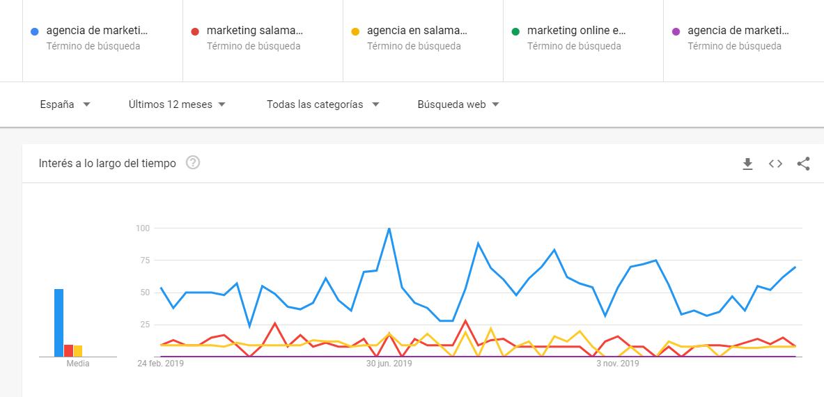 La herramienta de Google Trends te permite comparar varios términos o palabras clave