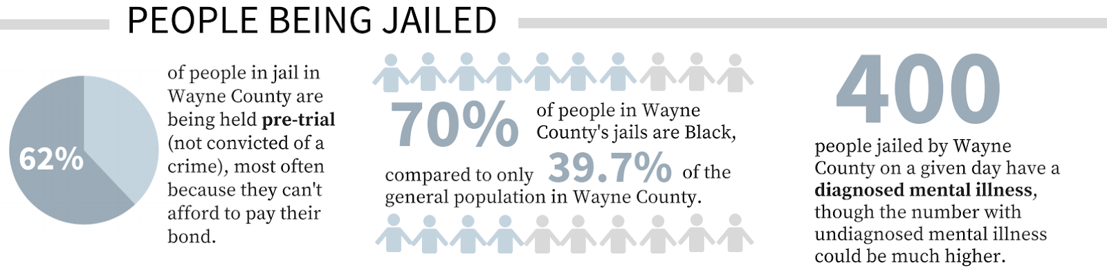 "Figure 3: Excerpt from the Detroit Justice Center's ""New Wayne County Jail Fact Sheet."""