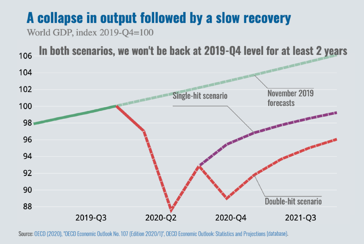 """Machine generated alternative text: A collapse in output followed by a slow recovery  World GDP, index 2019-Q4=100  In both scenarios, we won't be back at 2019-Q4 level for at least 2 years  106  104  102  100  98  96  94  92  90  88  source: OECD (2020),  2019-Q3  2020-Q2  scenario  2020-Q4  November 2019  forecasts  Double-hit scenario  2021-Q3  """"OECD Economic Outlook No. 107 (Edition 2020/1)"""", OECD Economic Outlook: Statistics and Projections (database)."""