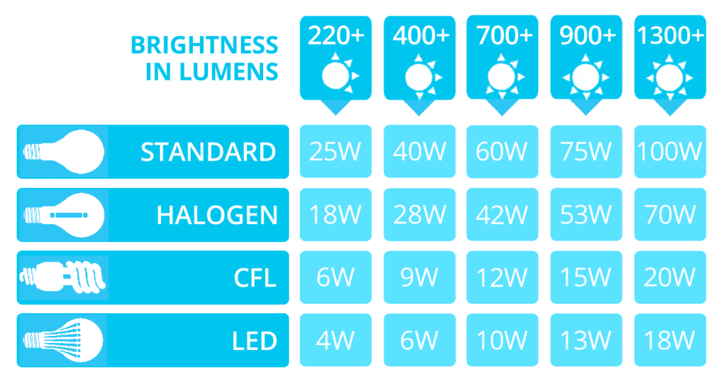 LED Lumens to Watts Conversion Chart - The Lightbulb Co. UK