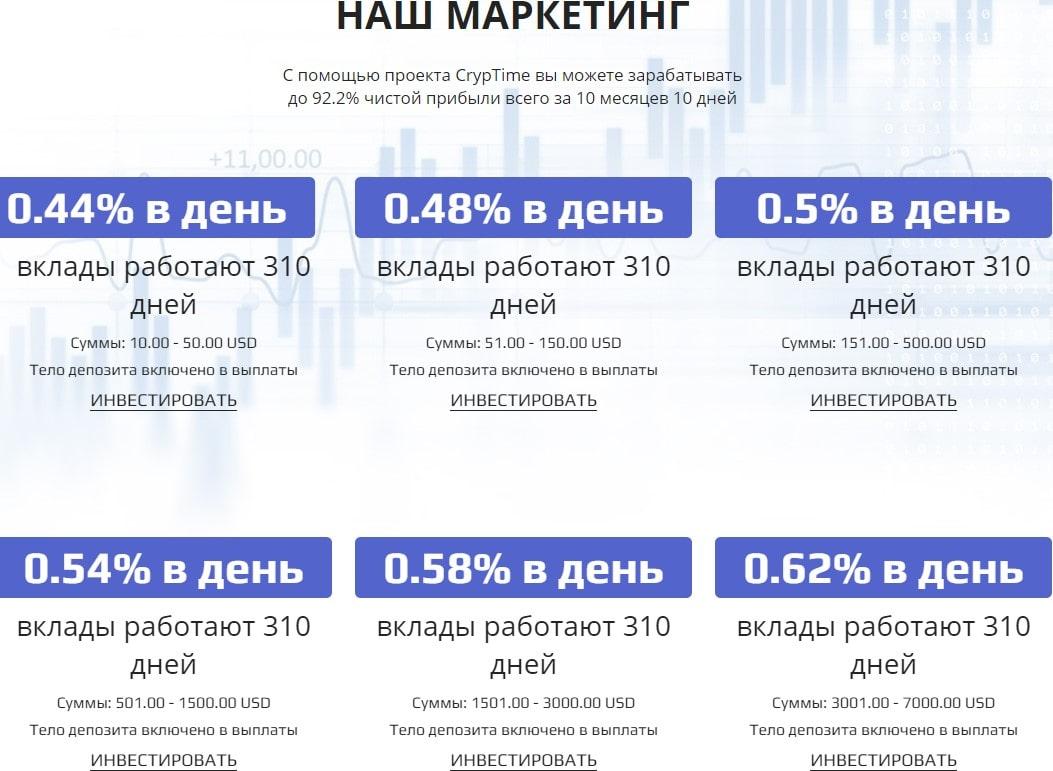 Отзывы о CrypTime, стоит ли инвестировать в проект? обзор