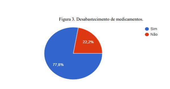 Mais de 77% dos hospitais apresentou desabastecimento de remédios, incluindo os do kit intubação usados em pacientes com covid-19