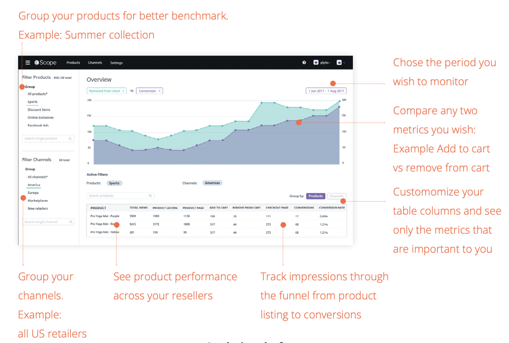 Plytix Ecommerce Analytics