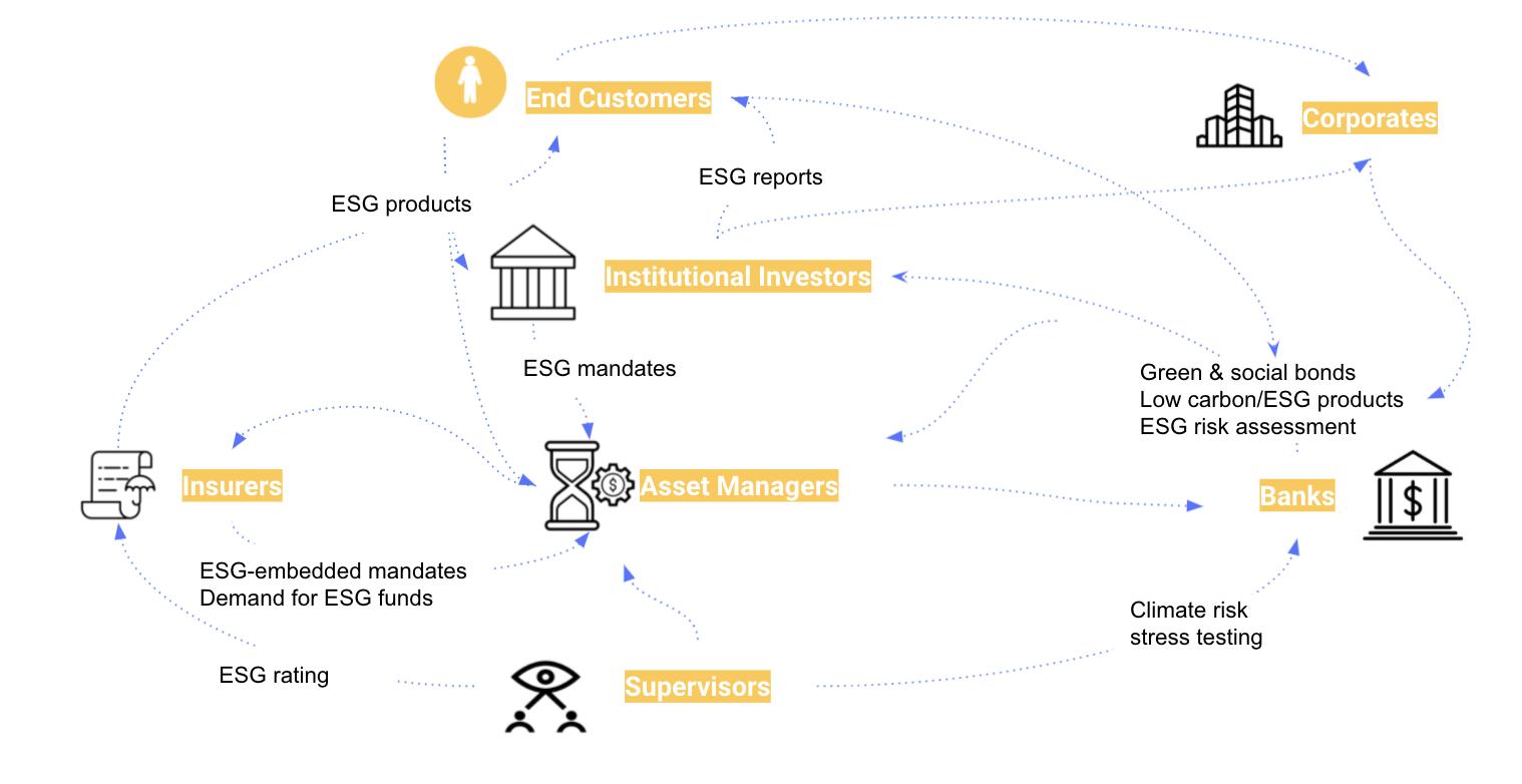ESG cycle