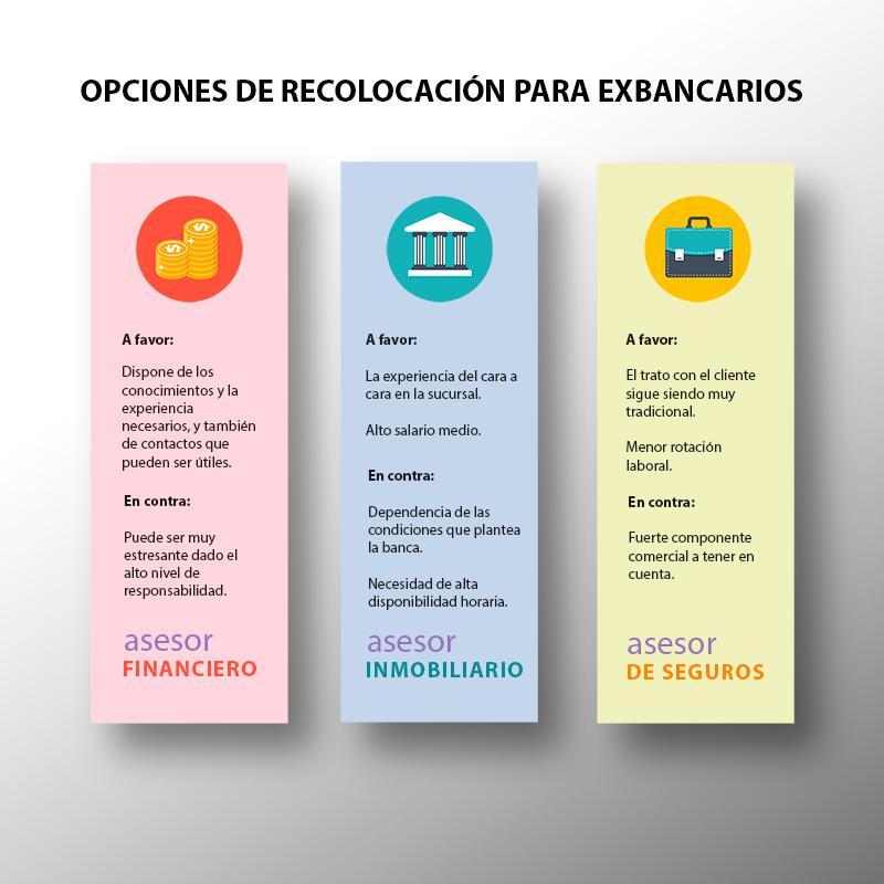 opciones recolocacion exbancarios