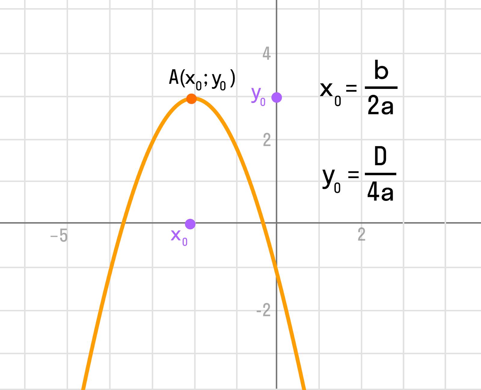 график к формуле нахождения координат вершины параболы