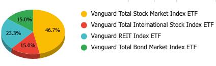 Pie chart 1. Portfolio building phase 1 - 46.7% VTI, 15% VXUS, 23.3% VNQ, 15% BND