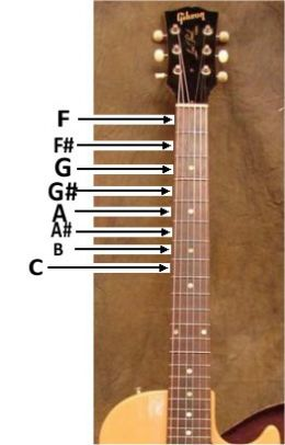 the guitar string notes