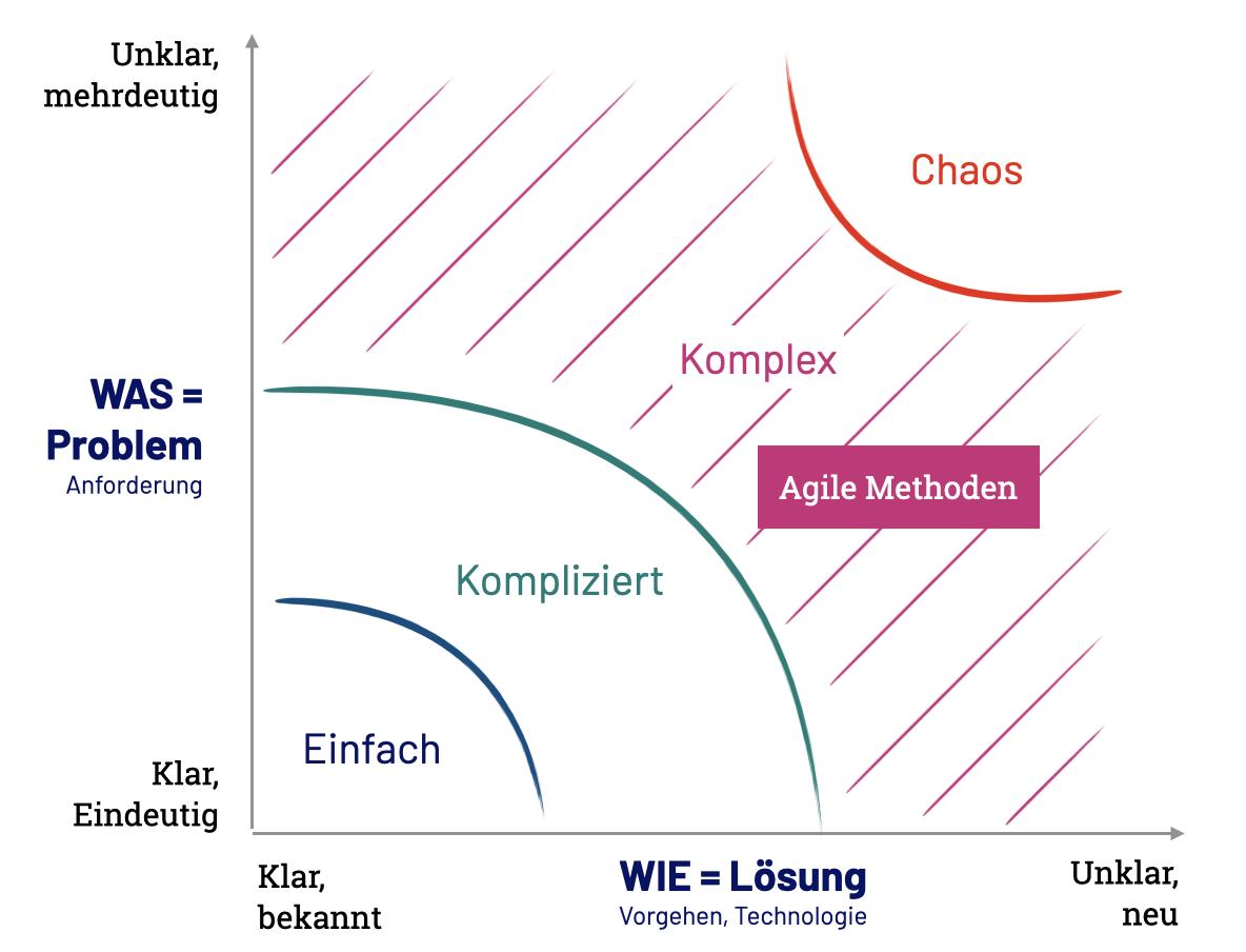 Komplexe Aufgaben und Umfelder sind das Spielfeld agiler Modelle und Arbeitsmethoden