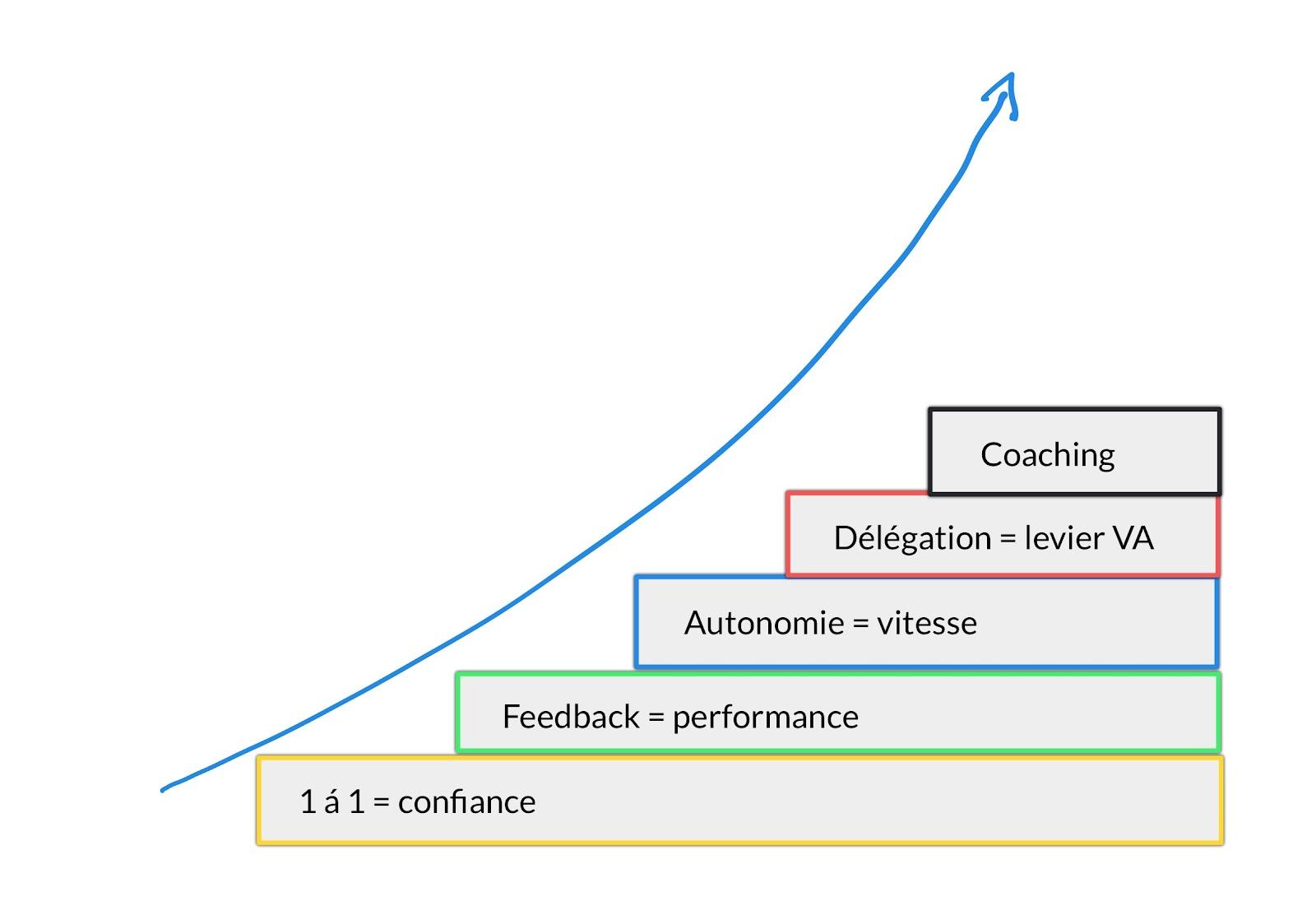 Tu dois mettre tous les étages de la fusée ODM, c'est-à-dire : les 1 à 1 pour la confiance, les feedbacks pour la performance, l'autonomie pour gagner en vitesse, la délégation pour augmenter la valeur ajoutée de ton travail et de celui de ton équipe, et enfin, le coaching, mission suprême du manager.