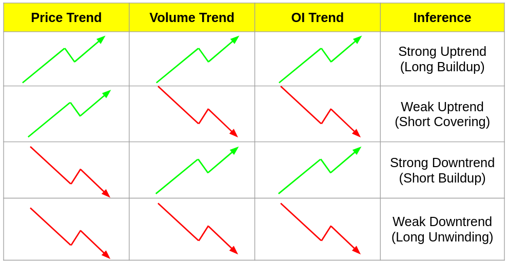 Price, Trend and OI