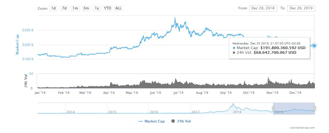 Crecimiento de la capitalización de mercado crypto en 2019