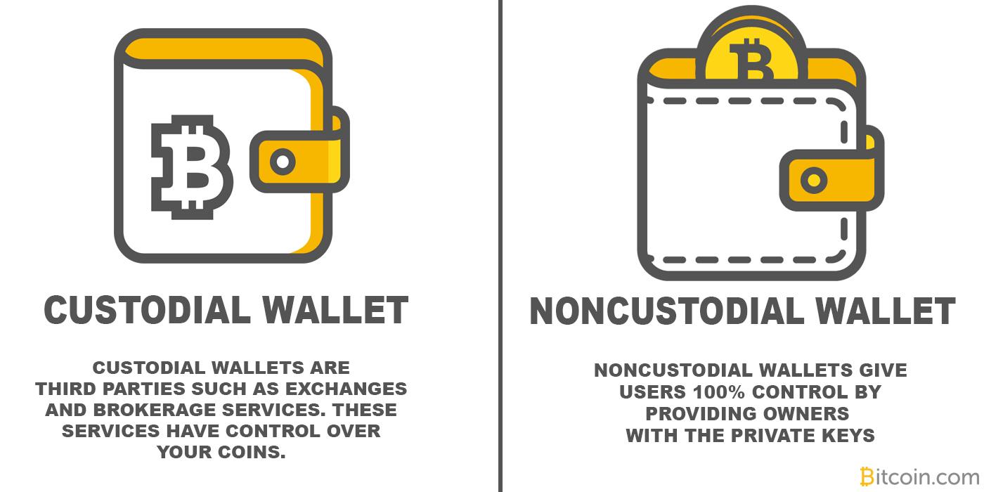 Custodial wallet versus noncustodial wallet. Courtesy of bitcoin.com
