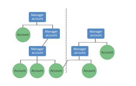 Account maps
