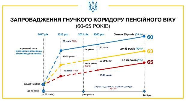 Інфографіка уряду, <a href=