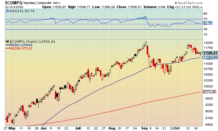 stock market update